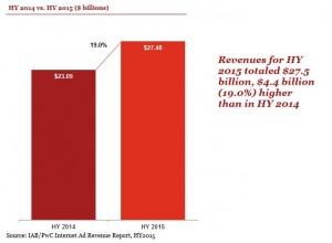 IAB Digital Ad Revenue 2014-2015