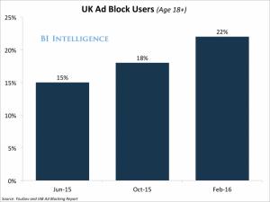 UK Ad Block Users