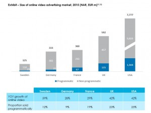 Online video market sizes