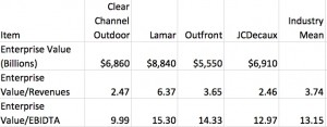 Outdoor Advertiser Valuation