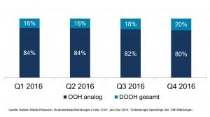 Nielsen Spendings OoH 2016