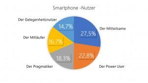 Smartphone User1